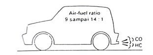 Campuran udara dan bahan bakar pada kendaraan berebeda Karakteristik Campuran Udara Bahan Bakar Pada Kendaraan