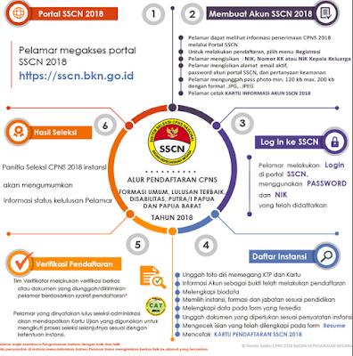 Cara Mudah Registrasi CPNS di web sscn