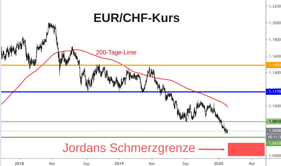 Linienchart EUR/CHF-Kurs mit eingezeichneter Schmerzgrenze der Schweizerischen Nationalbank (SNB)