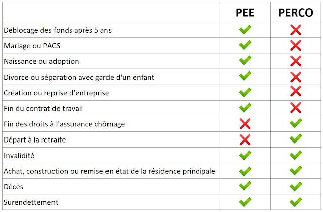Les différents cas de déblocage anticipé pour le PEE et PERCO