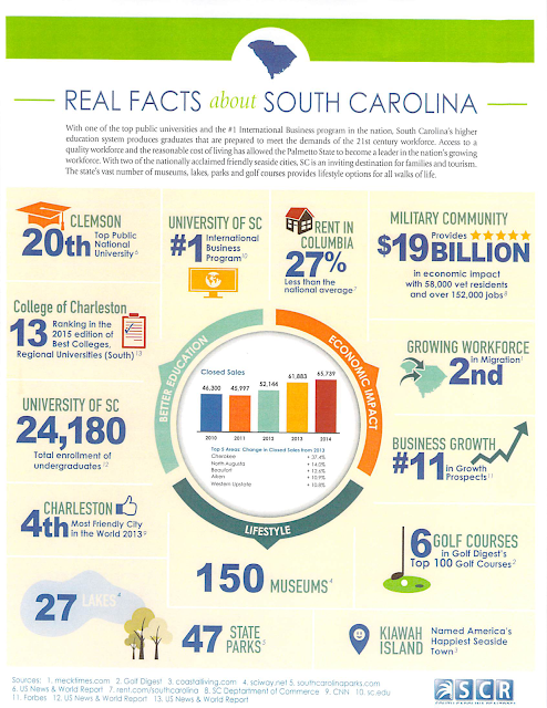 real facts about south carolina