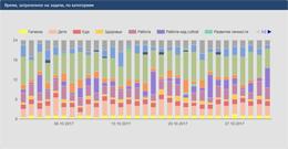Скриншот отчета затраченного времени по категориям