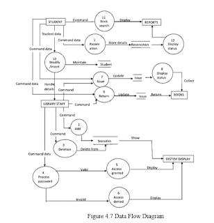 Figure 4.7 Data Flow Diagram