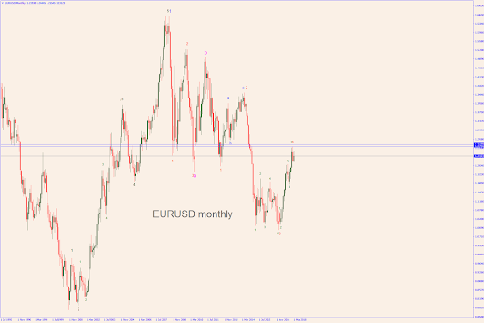 Time to short the Euro?