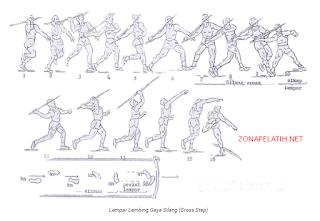 Program Latihan Lempar Lembing Hop Step dan Cross Step