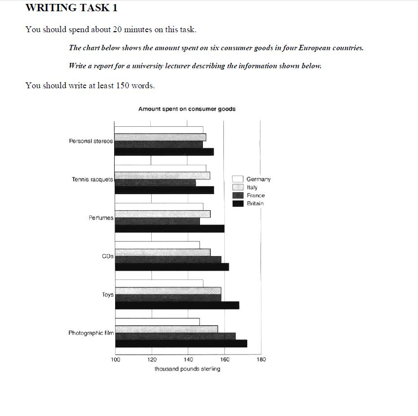 IELTS academic writing Task 1: The Chart below shows the