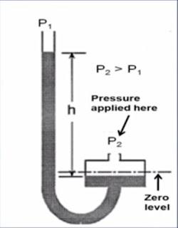 Well-Type manometer