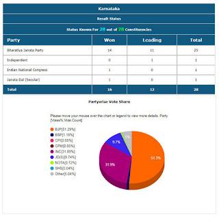 Karnataka Lok Sabha Election 2019