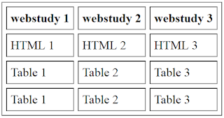 HTML table - Cellpadding and cellspacing features