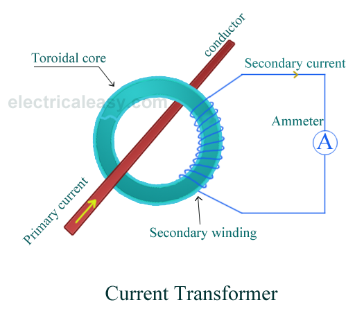 Wiring Diagram Current Transformer : Instrument transformers ct and pt electricaleasy
