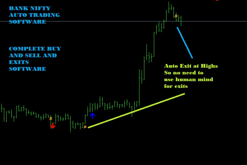 Best nifty trading signals