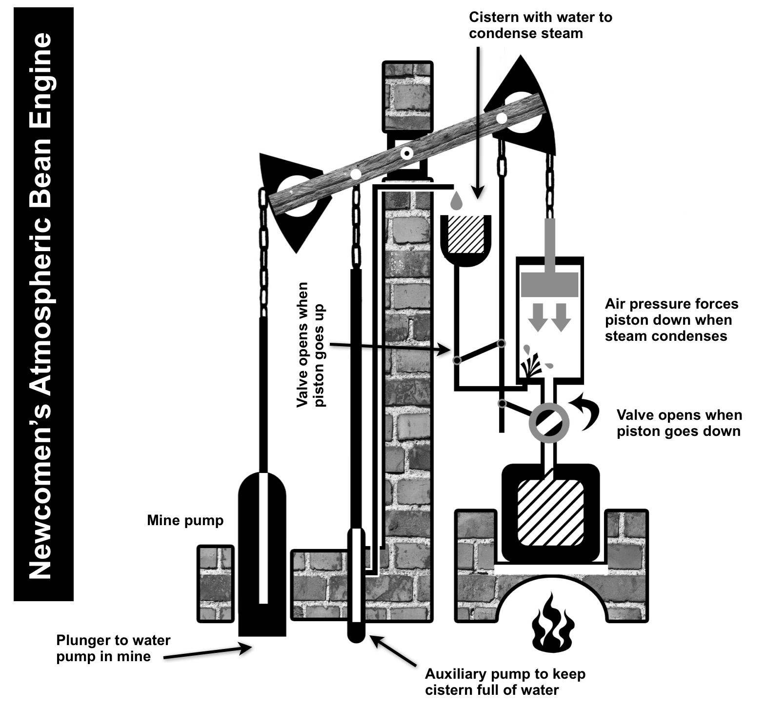 fossil fuel power station diagram what is a dot engine steam get free image about wiring