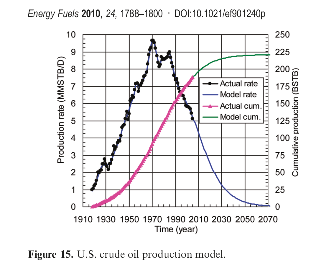 Seismos: The Curious Case of US Oil Production