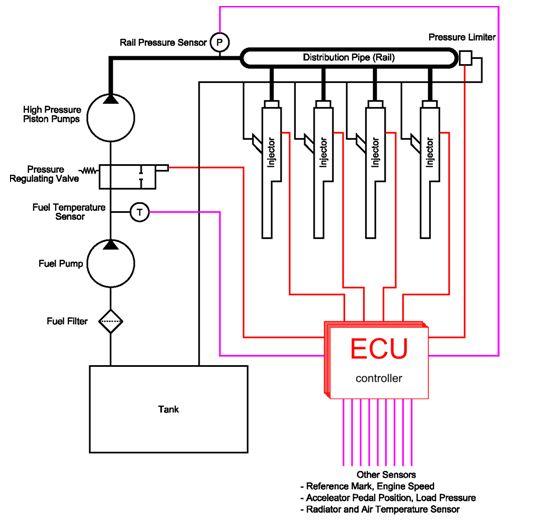Automobile Technology: CRDI (Common Rail Direct Injection)