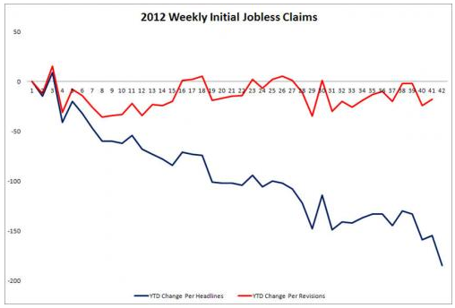 Jobs Report Statistically Impossible - chart 2
