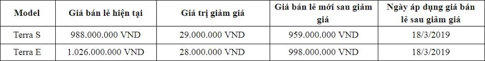 Bảng giá Nissan Terra