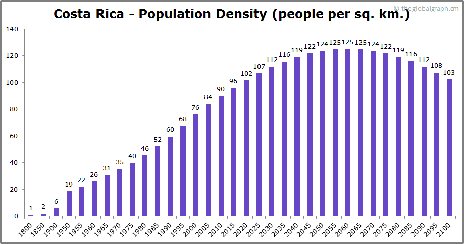 Costa Rica  Population Density (people per sq. km.)