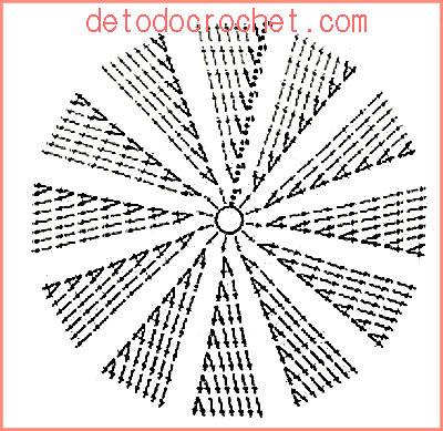 Cómo tejer un círculo perfecto al crochet - click para ver