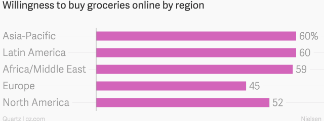 online Groceries global comparison