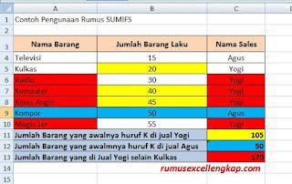 Contoh data rumus sumifs