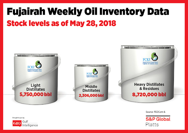 Chart Attribute: Fujairah Weekly Oil Inventory Data (as of May 28, 2018) / Source: The Gulf Intelligence