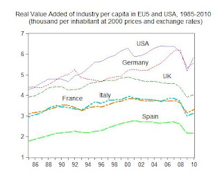18. Impact of Trade Deficit on crisis and drop of Industrial production in the USA and 5 European major countries: France, Germany Italy, Spain and UK
