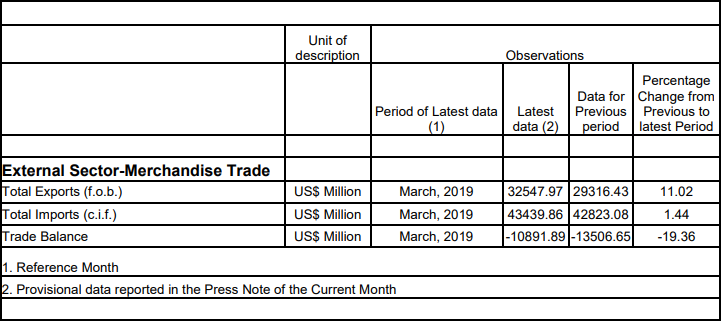India's Foreign Trade: March 2019