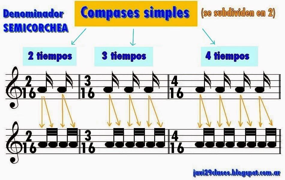 compases simples dos por dieciséis (2/16), el de tres por dieciséis (3/16) y el de cuatro por dieciséis (4/16)