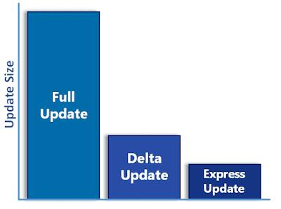 التحديثات المستقبلية لـ Windows 10 ستكون أسرع بكثير -فايفو نت