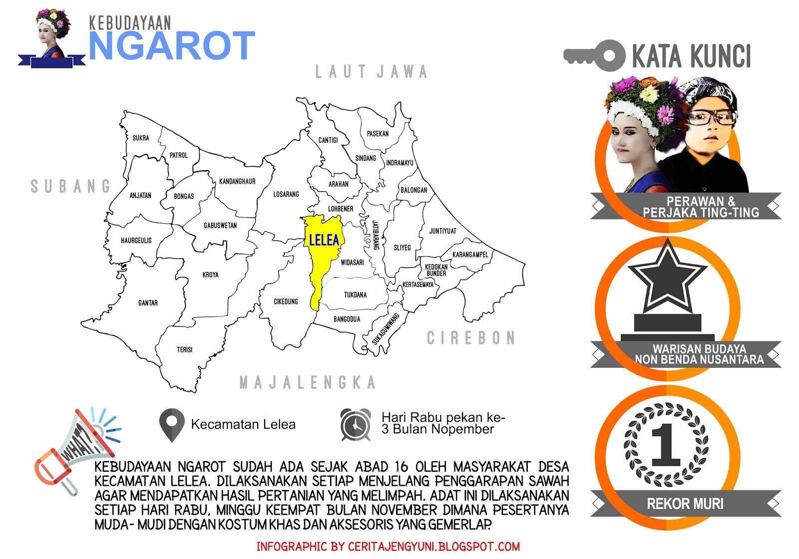 Peta Ngarot