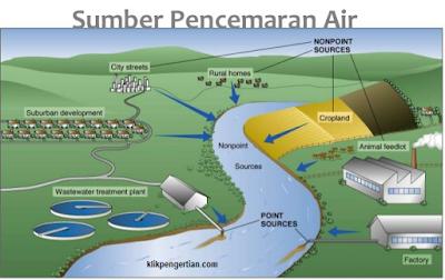 Pengertian, Jenis-Jenis dan Dampak Pencemaran Lingkungan Menurut Para Ahli