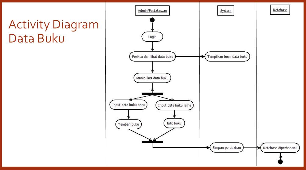 Bagaimana merancang pembuatan aplikasi sistem perpustakaan tutorialswb activity diagram data anggota ccuart Images
