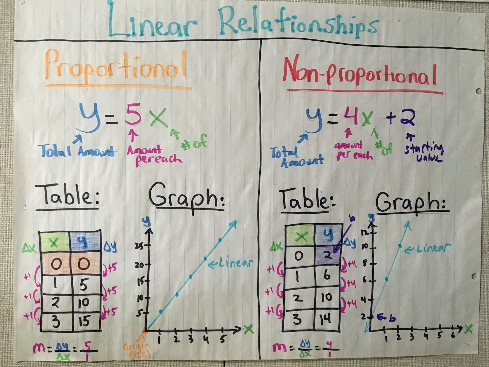 Rockstar Math Teacher My Interactive Math Poster Activities