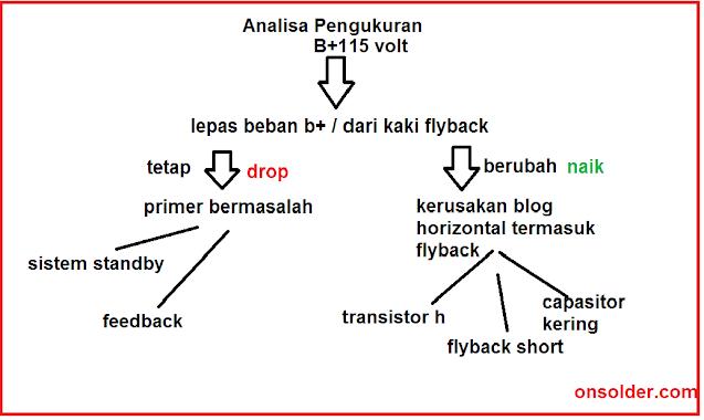 penyebab b+ drop