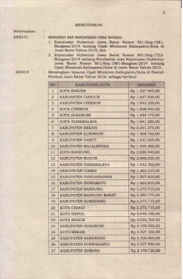 Daftar UMR dan UMK Jawa Barat