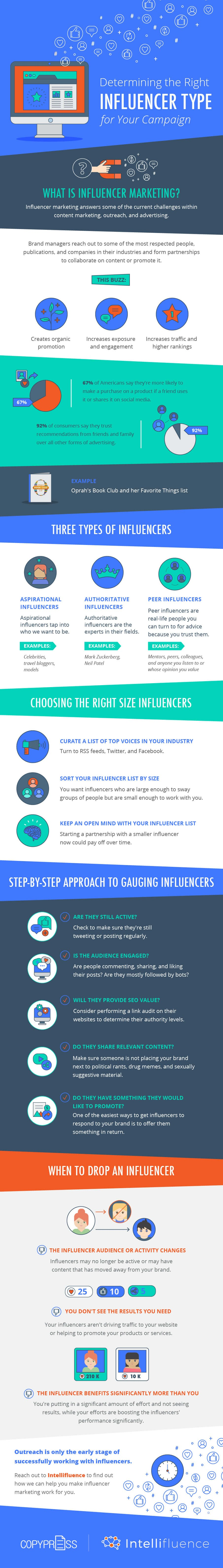 Determining the Right Influencer Type for Your Campaign - #infographic