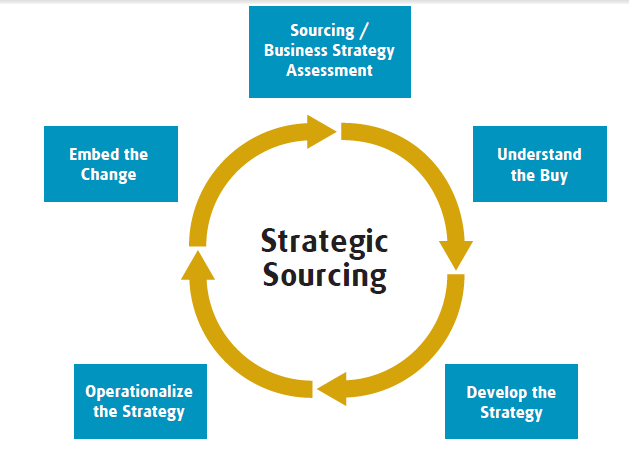 procurement category strategy template - supply chain management the strategic sourcing process