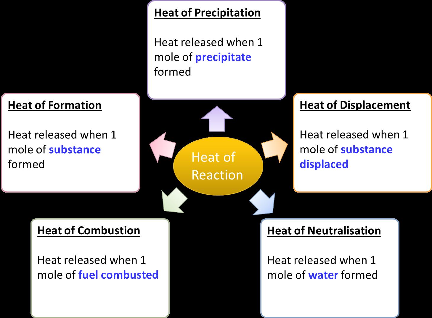 Heat of Reaction - SPM Chemistry