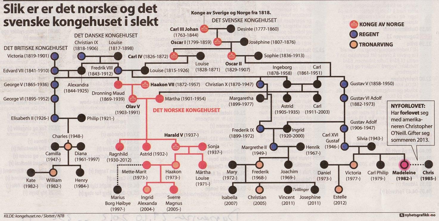 danish royal family tree