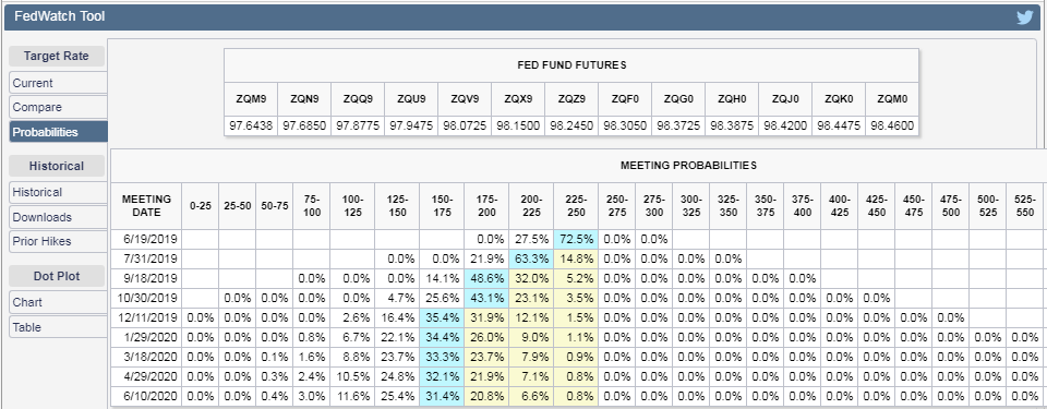 CME Group FedWatch Tool - Probabilities of Federal Funds Rate Changes at Selected Upcoming Federal Reserve Meetings - Snapshot 7 June 2019