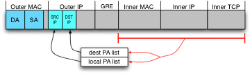 Choosing Provider Address by hashing the Inner headers.