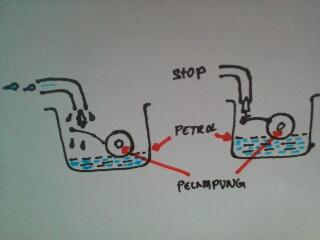 Gambar karburator motor overflow