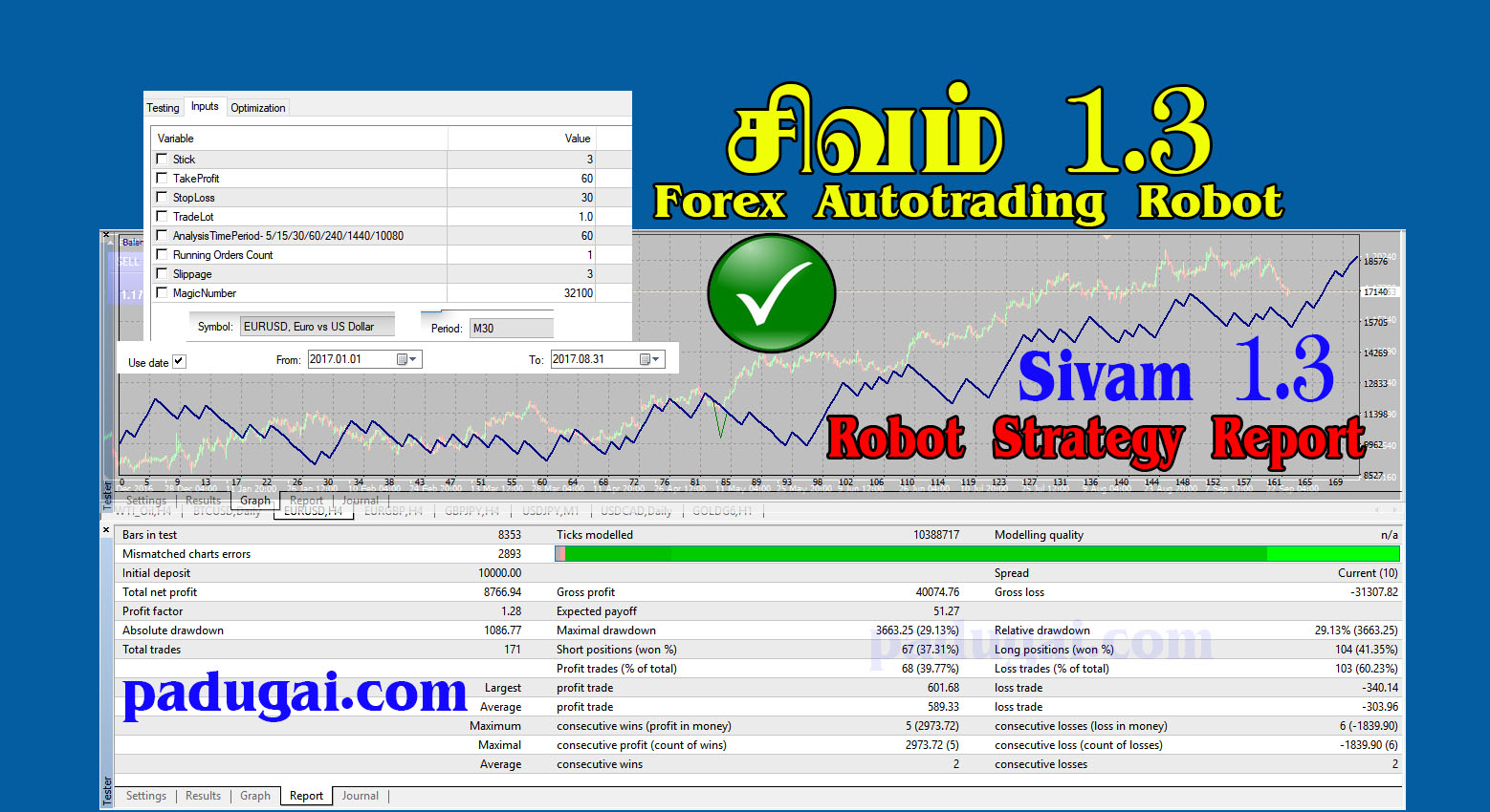 Forex Robot Free Download MT4, Sivam 1.3 Strategy Report