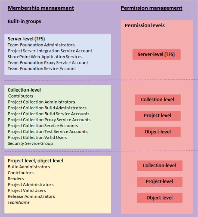 Net Development, Azure, DevOps, Ideas and Life   : Azure