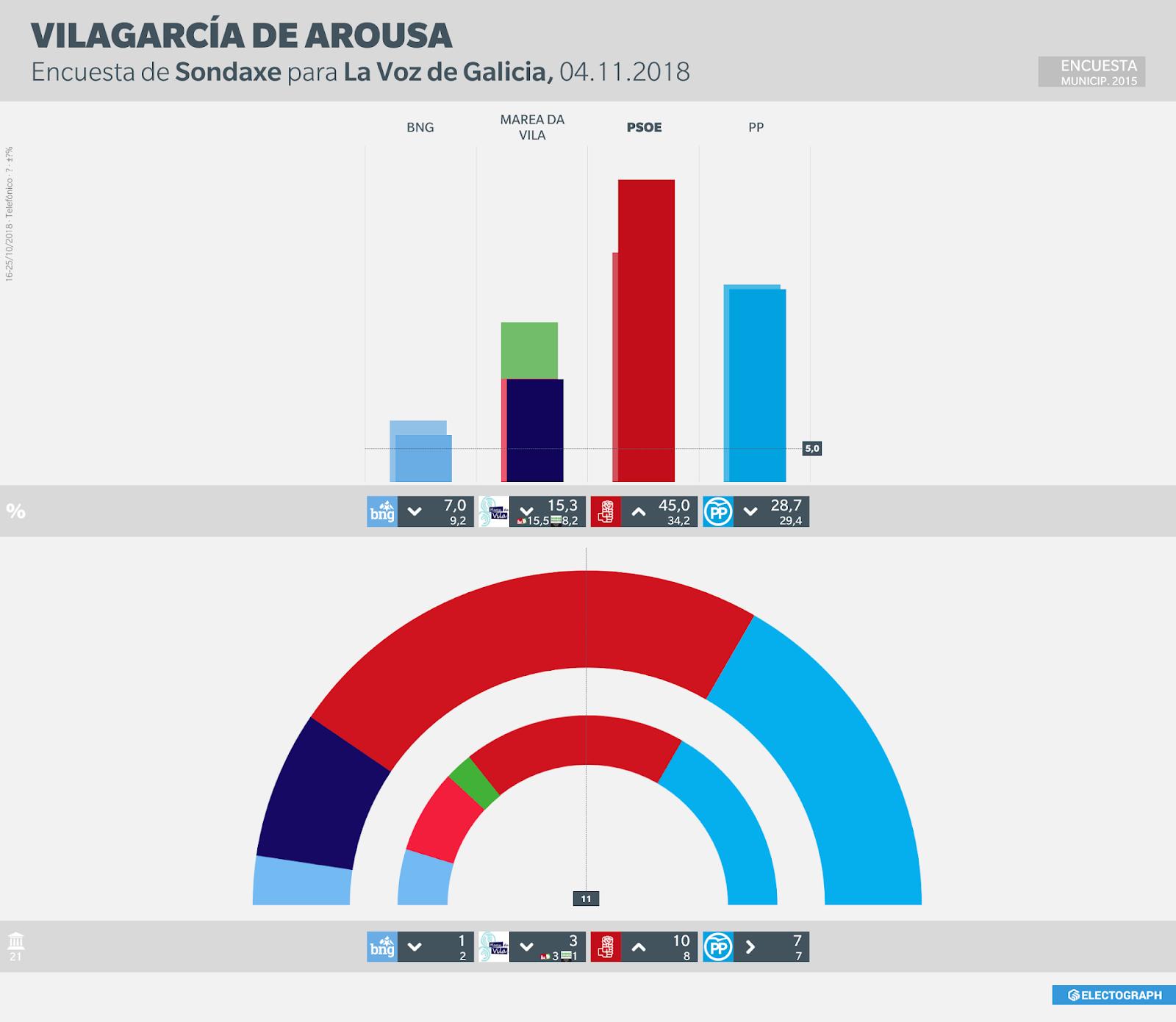 Gráfico de la encuesta para elecciones municipales en Vilagarcía de Arousa realizada por Sondaxe para La Voz de Galicia en octubre de 2018