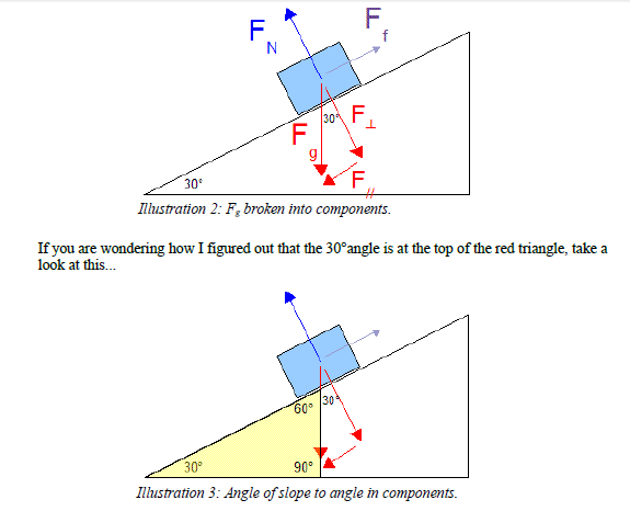 Gravity on inclined plane,Horizontal and vertical circular problems
