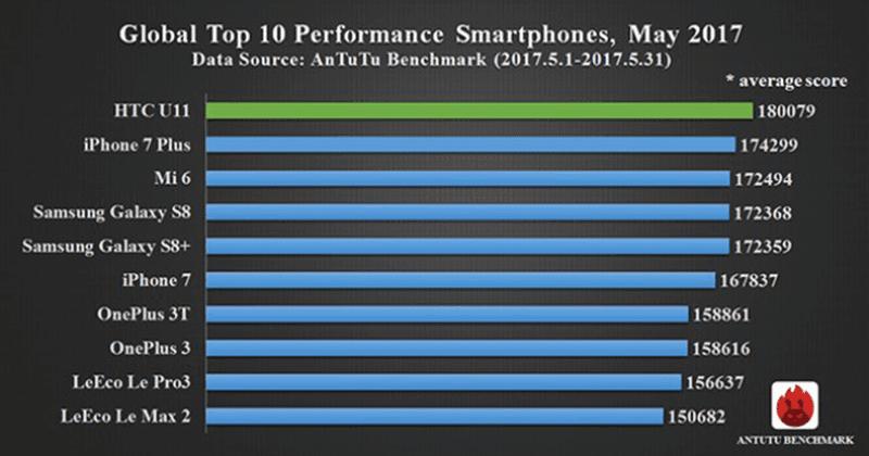 Antutu Releases Top Scoring Phones For May