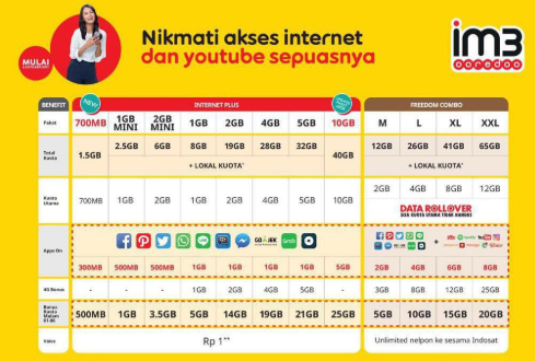 3 Cara Transfer Kuota Indosat ke Nomor Lain Sesama Indosat 2018