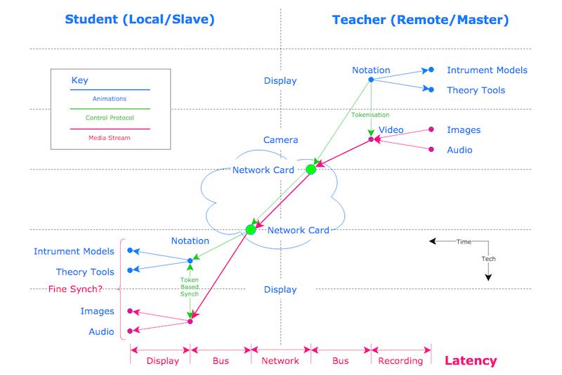 Latency In Web-Based Music Teaching And Learning. #VisualFutureOfMusic #WorldMusicInstrumentsAndTheory