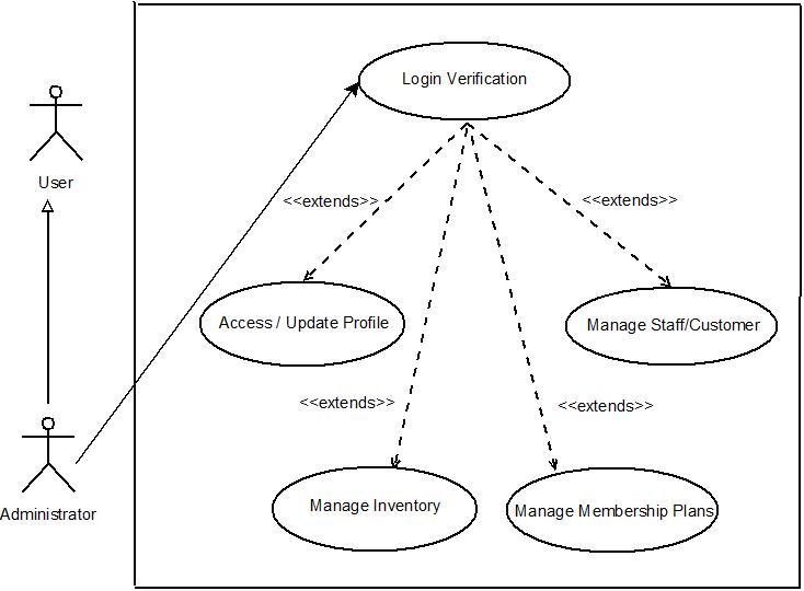 Health Club Management System  Use Case Representation